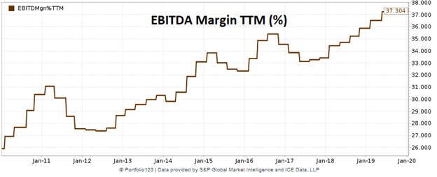 Open Text EBITDA margin plotted over time