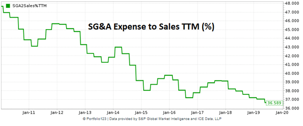 Open Text SG&A expense margin plotted over time