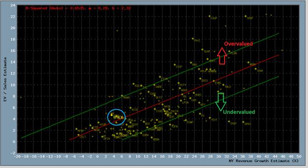 Scatter plot of fundamental metrics for 152 digital transformation stocks