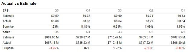 Open Text analyst actual versus estimates