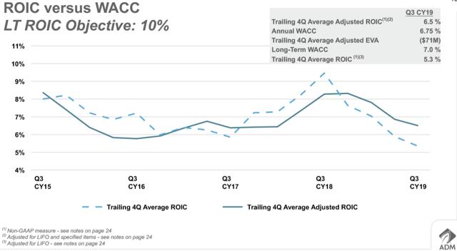 ADM: ROIC and WACC