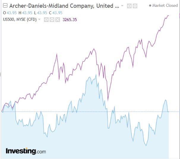 ADM vs S&P500