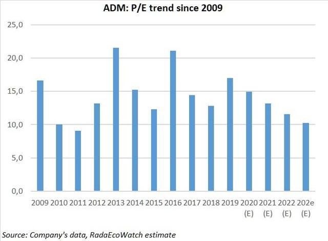 ADM P/E trend