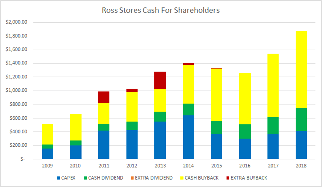 Ross Stores (<a href='https://seekingalpha.com/symbol/ROST' title='Ross Stores, Inc.'>ROST</a>) Cash For Shareholders Passive Income Pursuit