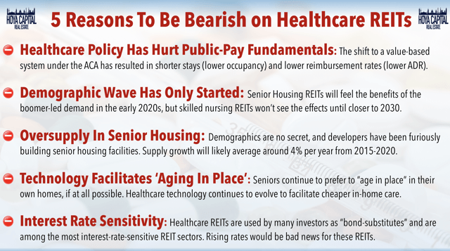 bearish healthcare REITs
