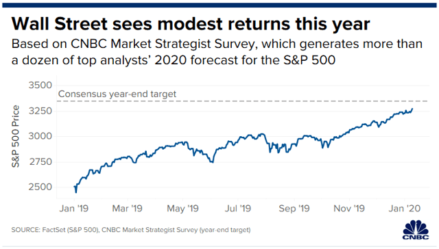 CNBC Market Strategis Survey shows low expected stock market returns for 2020.