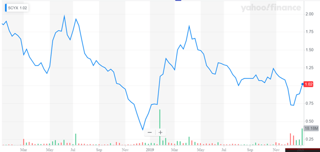 Scynexis share price