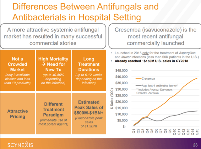 Invasive fungal infection market opportunity