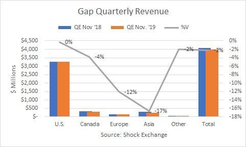 Gap revenue by region. Source: Shock Exchange
