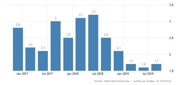 Australian GDP Growth Rate