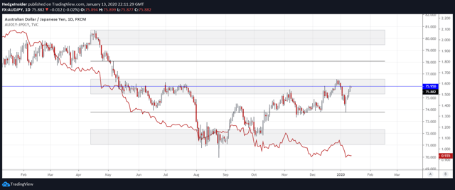 AUD/JPY Downside Potential Versus Bond Yield Differential