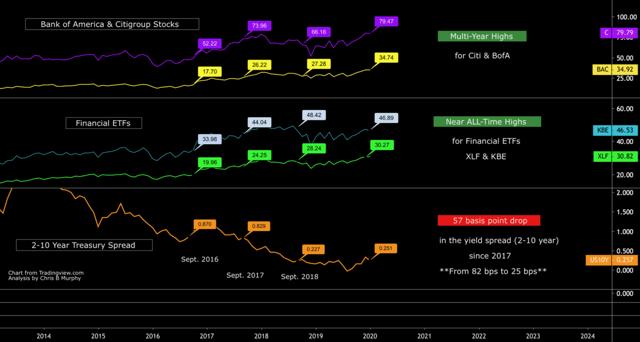 Bank of America Stock Price versus Treasury Yield Spread By Chris B Murphy