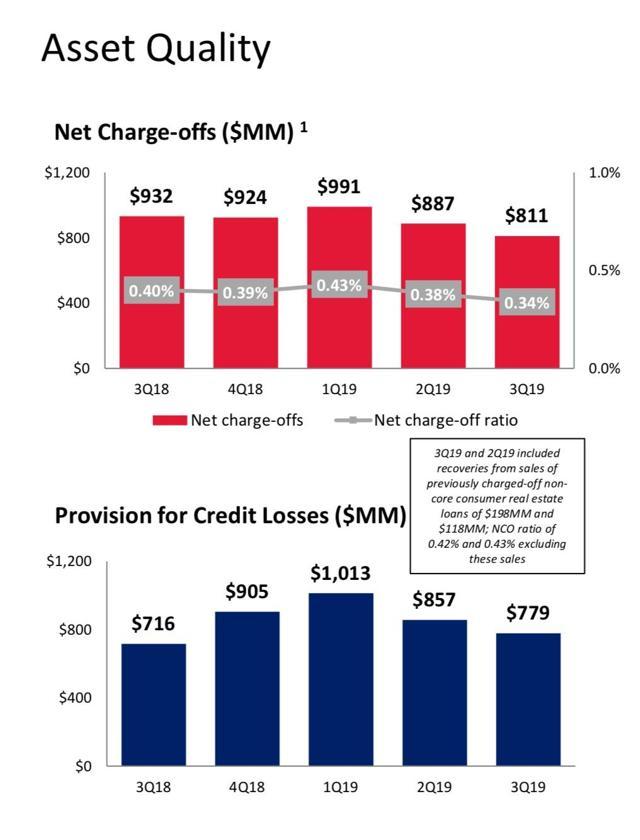 Bank of America Credit Losses