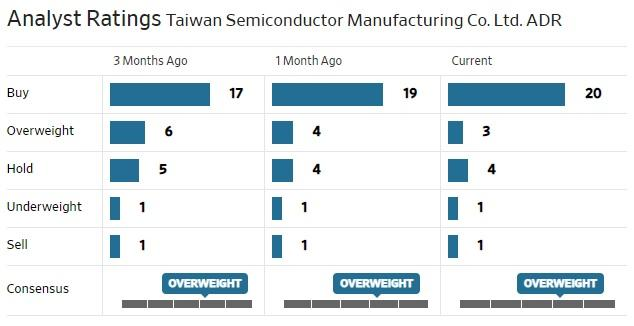 TSM Analysts Ratings.jpg