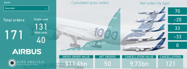 Airbus Orders December 2019