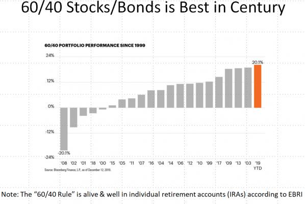 Image result for us stocks vs bonds