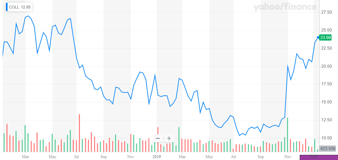 Collegium Pharmaceutical Is A Relatively Safe Opioid Pick For 2020 - Collegium Pharmaceutical, Inc. (NASDAQ:COLL) | Seeking Alpha