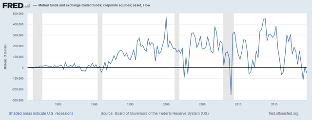 Corporate equities fund flows
