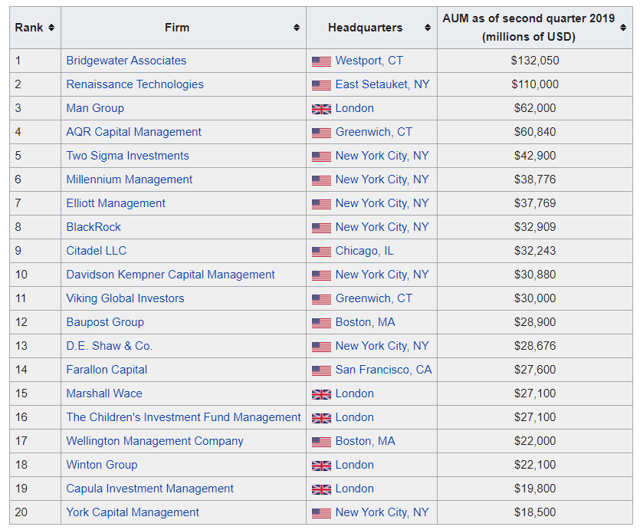 Largest Hedge Funds