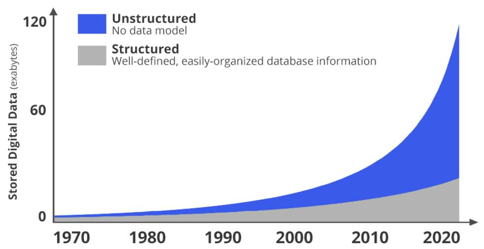 MongoDB: Riding The Data Wave - MongoDB, Inc. (NASDAQ:MDB) | Seeking Alpha