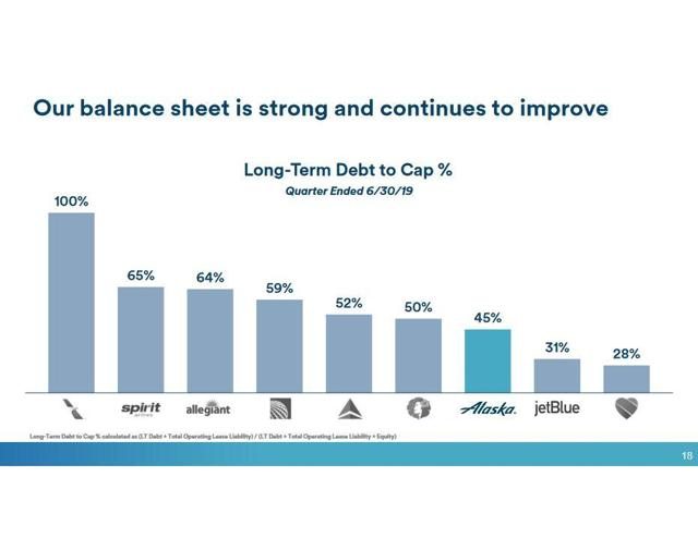 A chart comparing debt-to-cap ratios for U.S. airlines