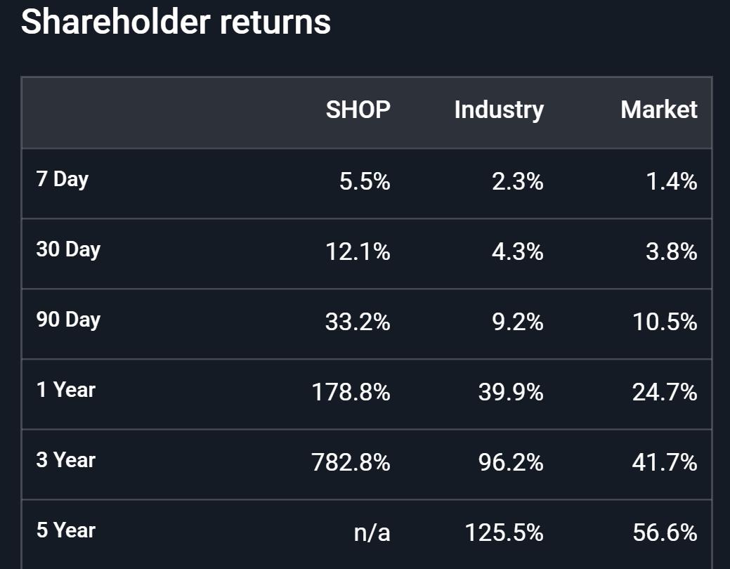 Shopify: Take Some Profits - Shopify Inc. (NYSE:SHOP) | Seeking Alpha