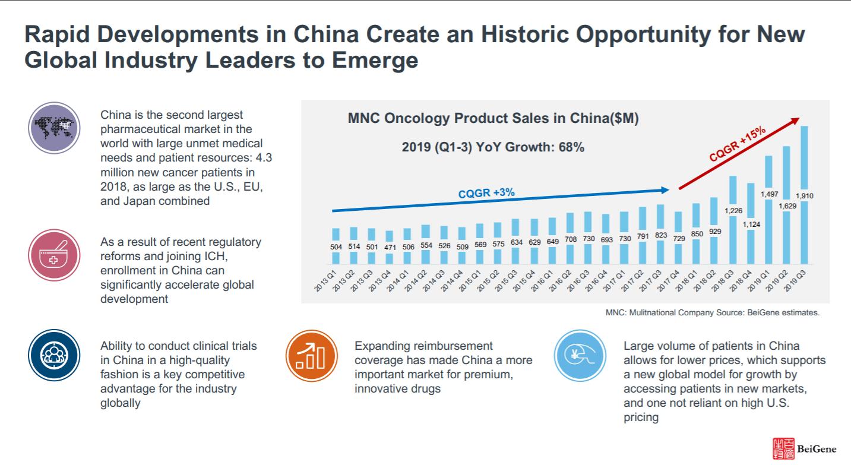 BeiGene: The Poster Child Of China's Booming Biopharma Market - BeiGene, Ltd. (NASDAQ:BGNE) | Seeking Alpha