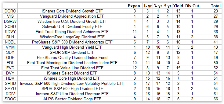 The Best ETF For Dividend Growth Investors | Seeking Alpha