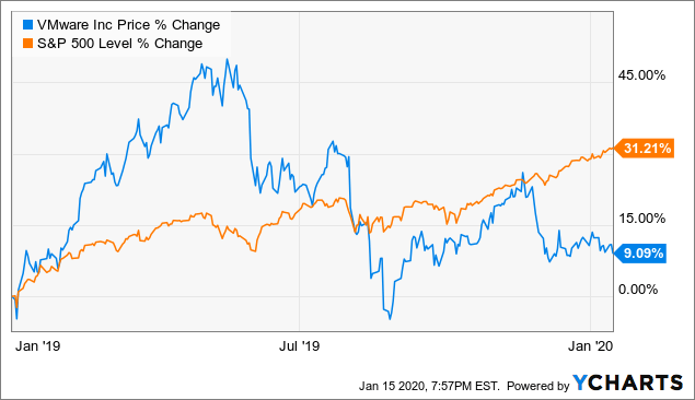 VMware: A Value Tech Stock To Load Up On - VMware, Inc. (NYSE:VMW) | Seeking Alpha