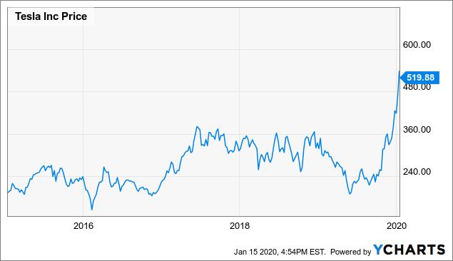 Tesla Stock Has Come Too Far, Too Fast - Tesla, Inc. (NASDAQ:TSLA) | Seeking Alpha