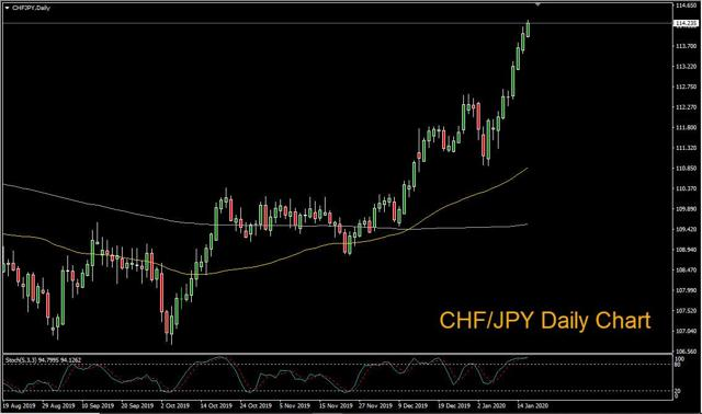CHF/JPY Daily Chart