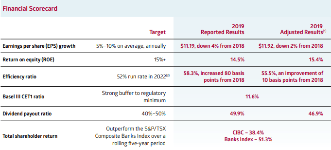 CIBC: A Safe Play For Solid Returns - Canadian Imperial Bank of Commerce (NYSE:CM) | Seeking Alpha