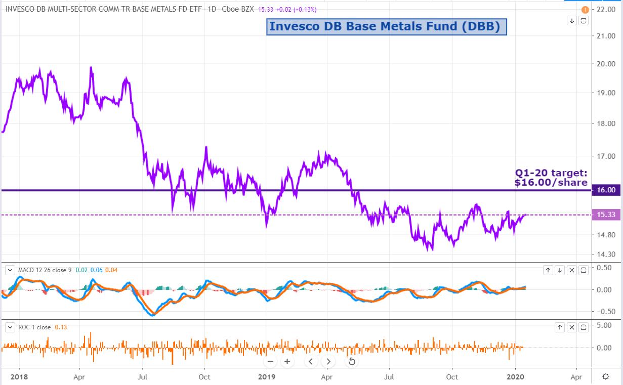 DBB: So Far So Good - Invesco DB Base Metals ETF (NYSEARCA:DBB) | Seeking Alpha