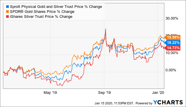 Sprott Physical Gold And Silver Trust: A Good Option For Long-Term Investment Exposure - Sprott Physical Gold and Silver Trust (NYSEARCA:CEF) | Seeking Alpha