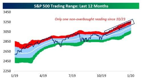 S&P 500 Weekly Update: The Calls For A Pullback Increase As The 'Energizer' Rally Continues | Seeking Alpha