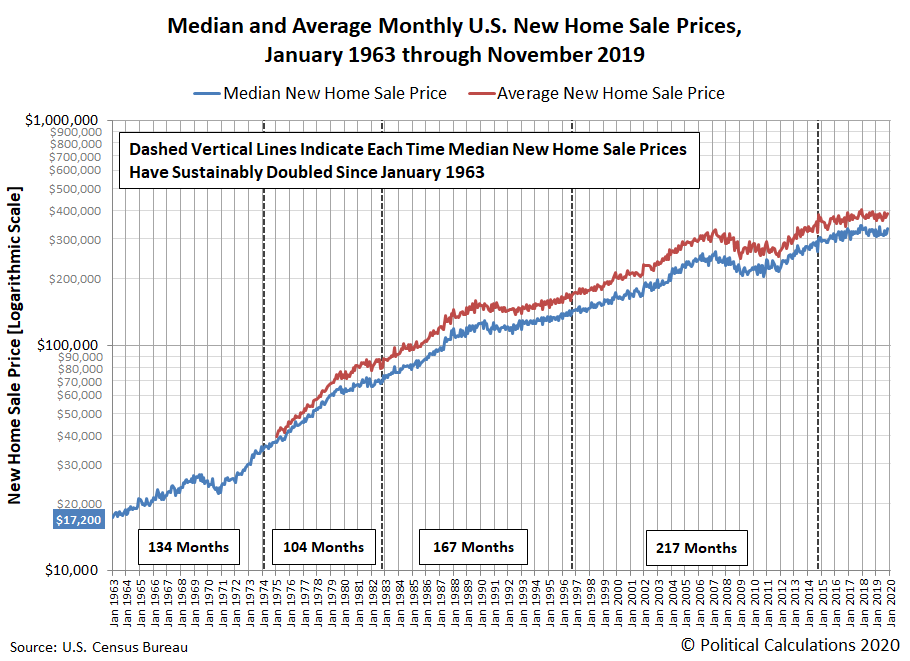 The Growth Of U.S. New Home Sale Prices | Seeking Alpha