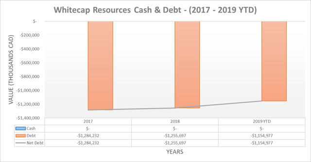 Whitecap Resources cash & debt