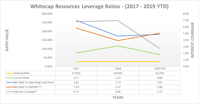 Whitecap Resources leverage ratios
