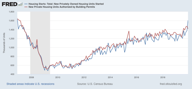 Housing BOOM! 2 | Seeking Alpha