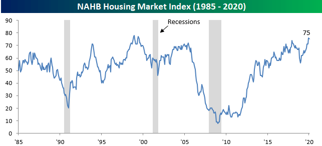 Homebuilder Sentiment Remains Strong | Seeking Alpha