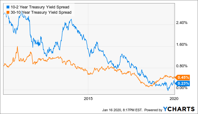 What The Yield Curve Is Actually Telling Investors | Seeking Alpha