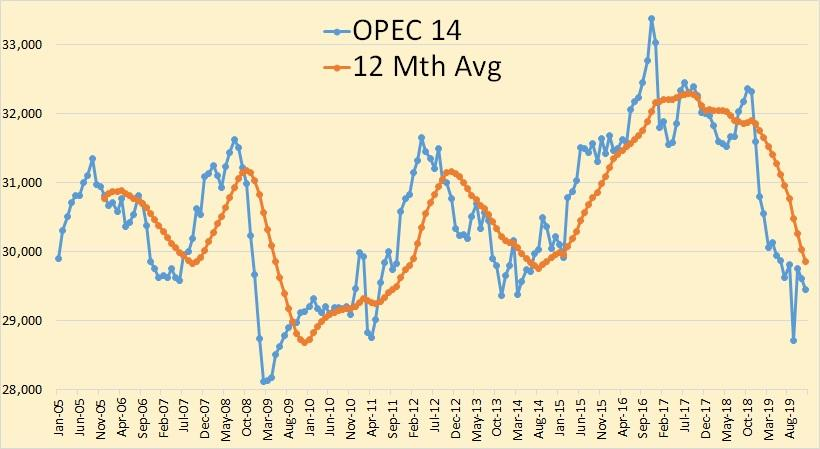 OPEC December 2019 Oil Production Data | Seeking Alpha