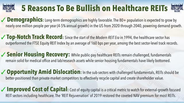 bullish healthcare REITs