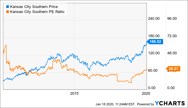 Kansas City Southern: 2020 Is Shaping Up To Be A Good Year - Kansas City Southern (NYSE:KSU) | Seeking Alpha