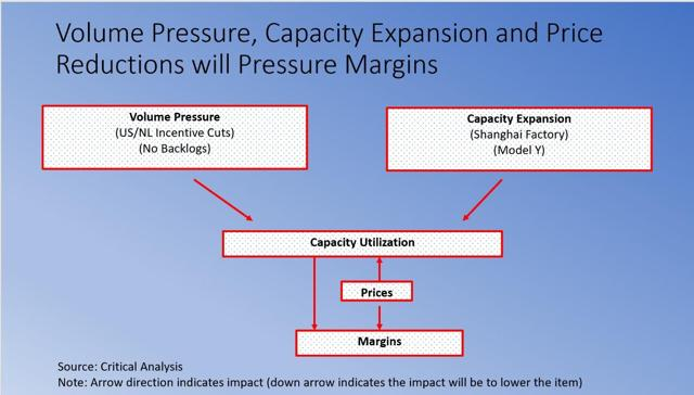 Tesla's Capacity Expansion Will Send Margins Into Reverse - Tesla, Inc. (NASDAQ:TSLA) | Seeking Alpha