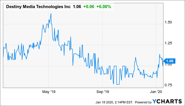 Destiny Media Gets Little Love From Investors - Destiny Media Technologies Inc. (OTCMKTS:DSNY) | Seeking Alpha