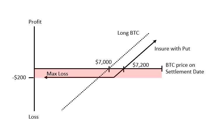 buy put option bitcoin