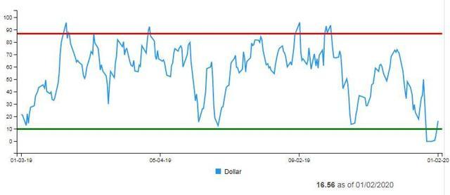 U.S. Dollar Daily Sentiment Index