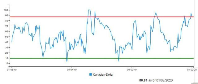 Canadian Dollar Daily Sentiment Index