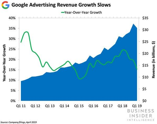 Rapid Growth In Revenue By Investing NASDAQ GOOGL